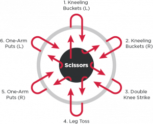 Scissors Wheel